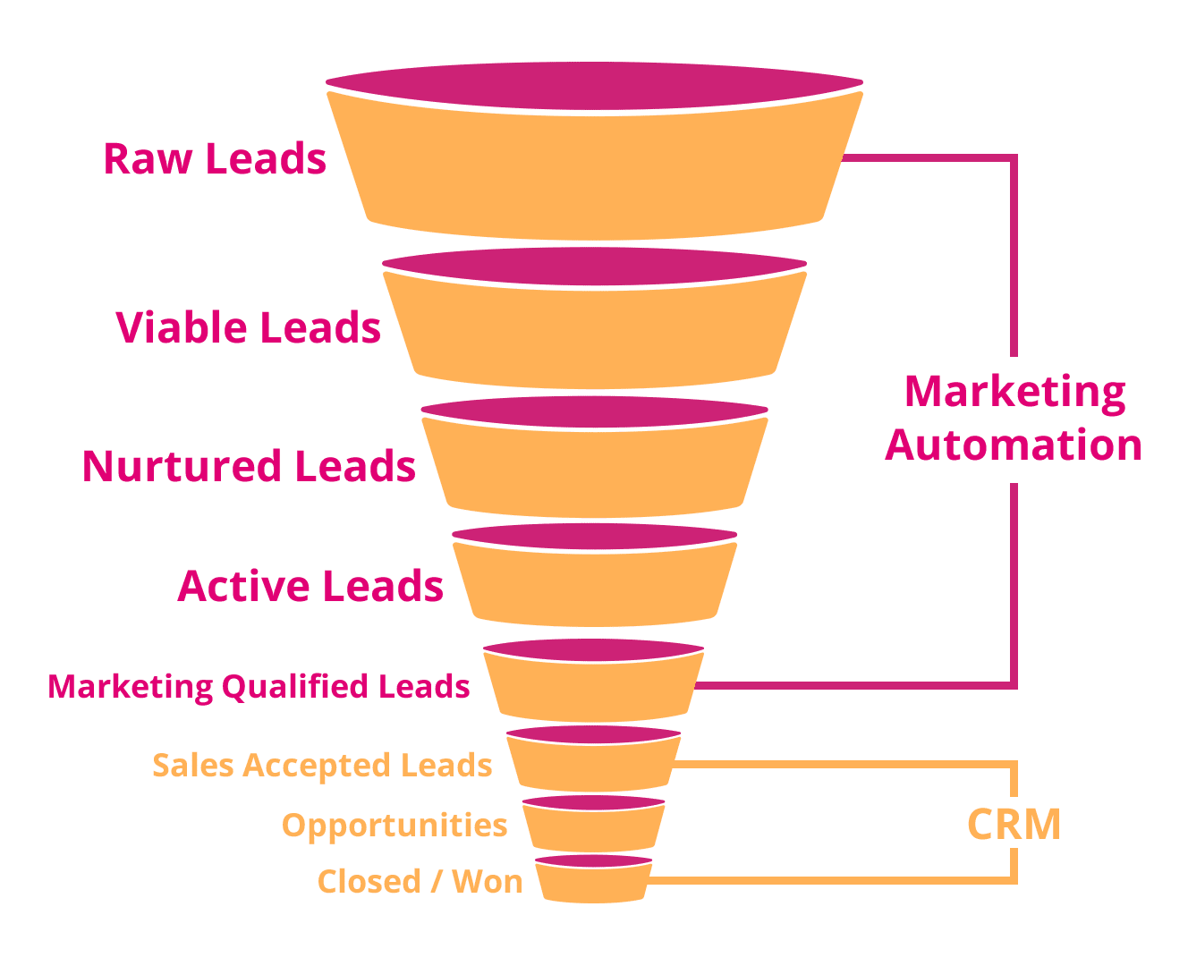CRM und Marketing Automation - Ein Funnel Beispiel