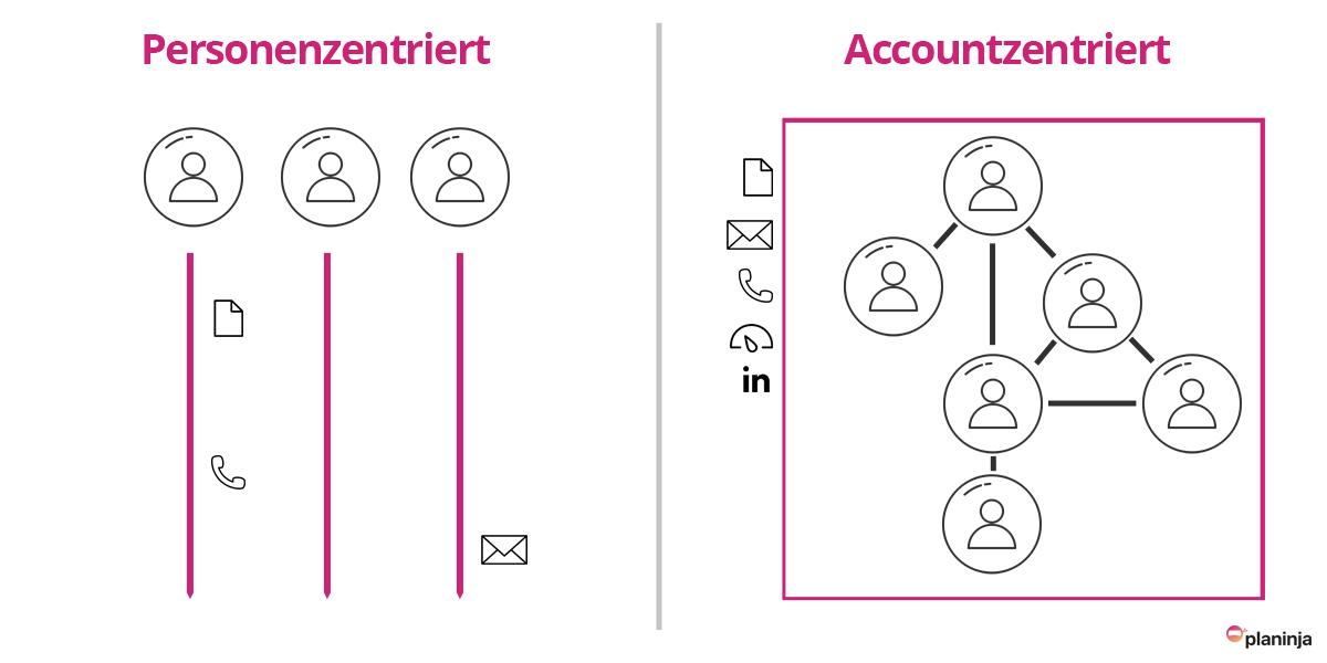 Account Based Marketing Definition Unterschiede