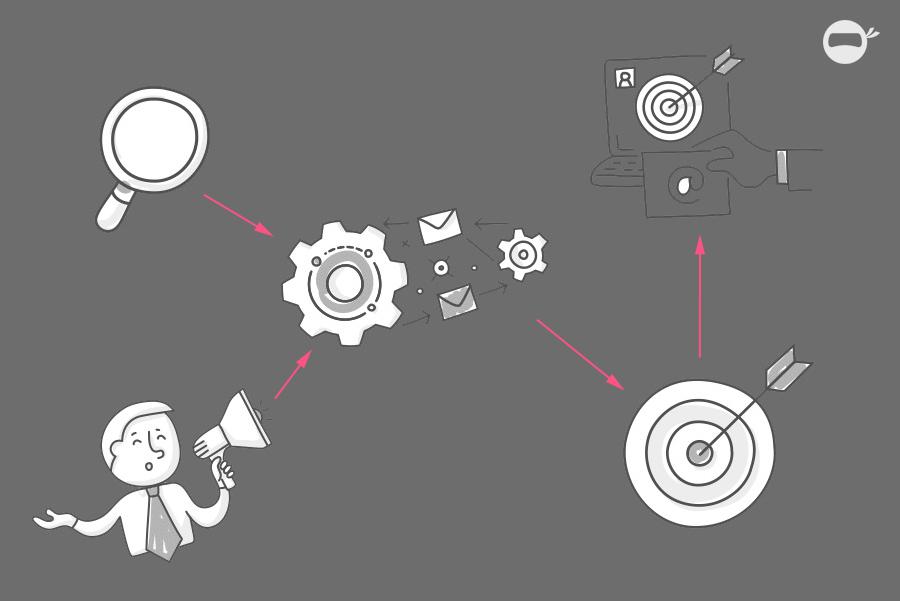 Was ist Marketing Automation und welche Vorteile hat das?