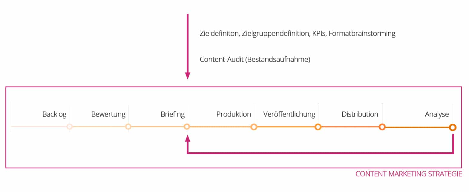 Content Marketing Vorgehen