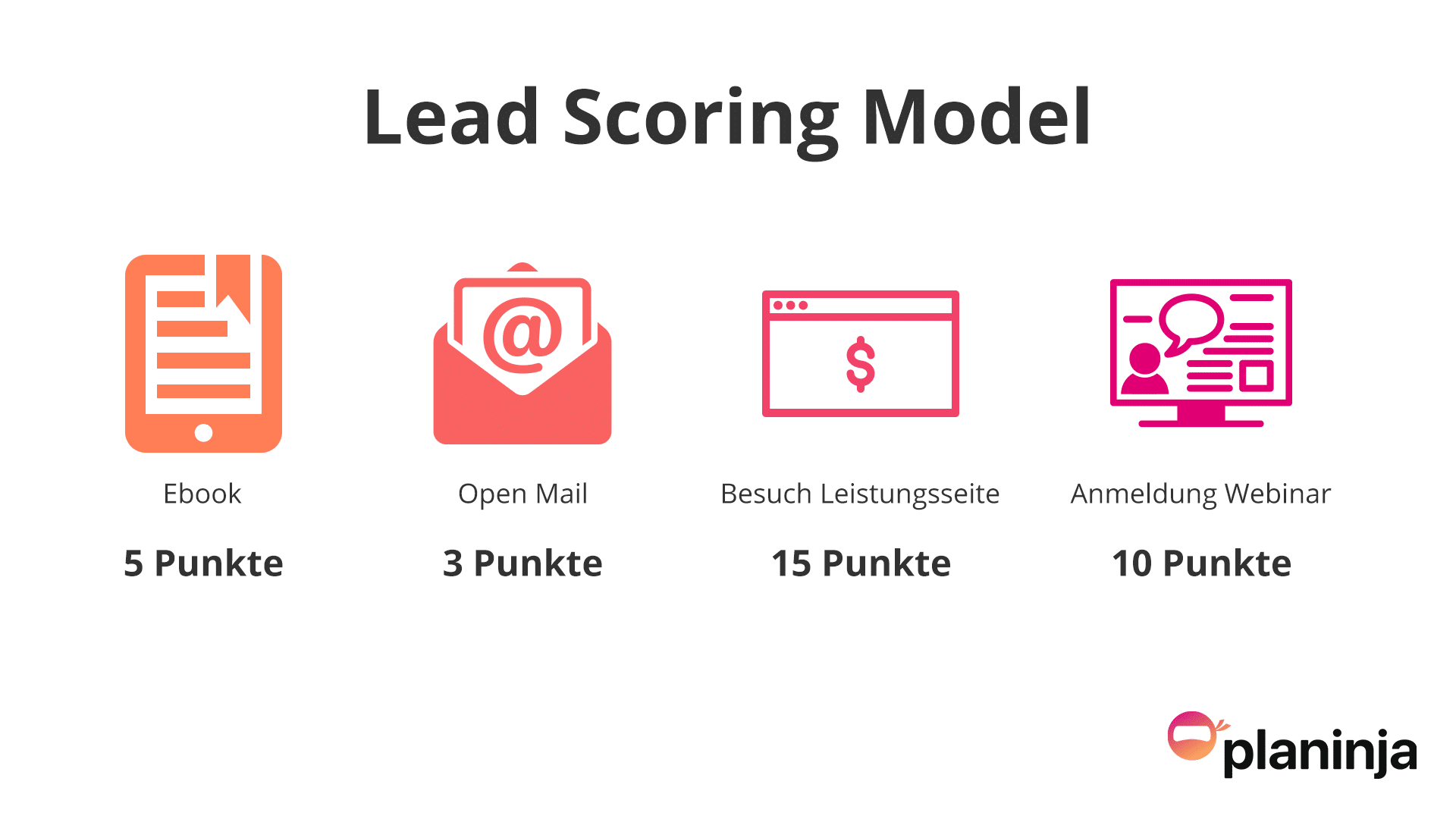 So sieht ein gutes Lead Scoring aus – Methoden und Tipps aus der Praxis